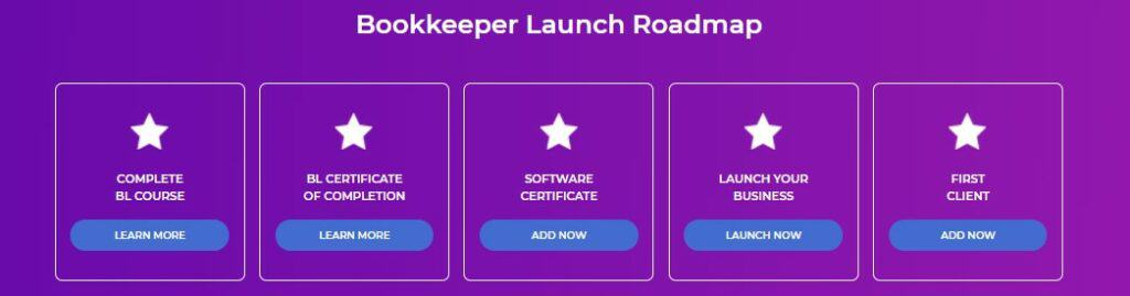 This image has an empty alt attribute; its file name is Bookkeeper-Launch-Roadmap-1024x269.jpg